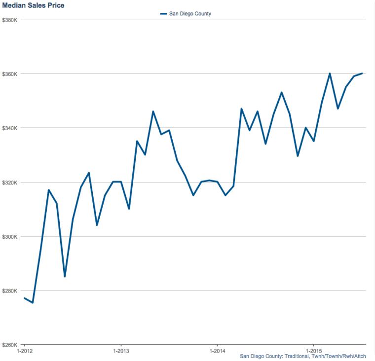 San Diego Condo Sales July 2015