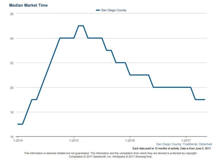Market Time Detatched