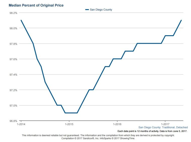 % of Orig Price